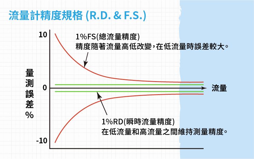 流量計精度規格圖表R.D. & F.S.