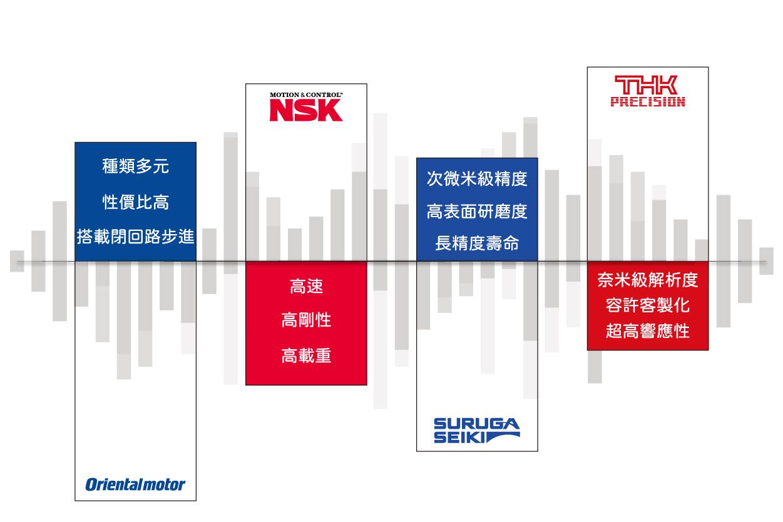 四大品牌滑台特性
