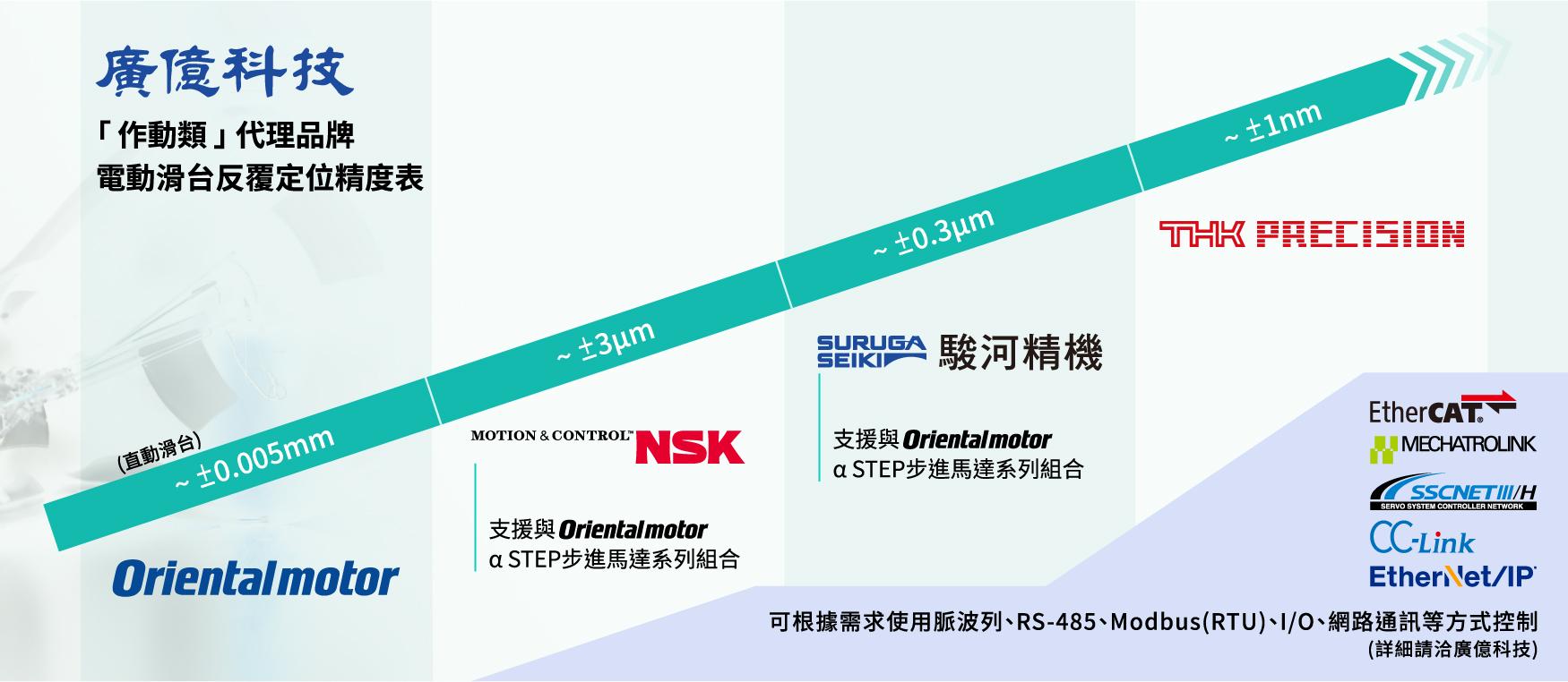 Orientalmotor_NSK_SURUGA_THK_PRECISION