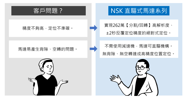 NSK 直驅式馬達 絕對式定位 無減速機 無背隙 無空轉