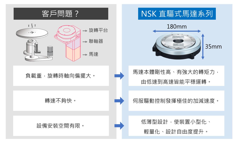 NSK 直驅式馬達 剛性高 薄型 小型化