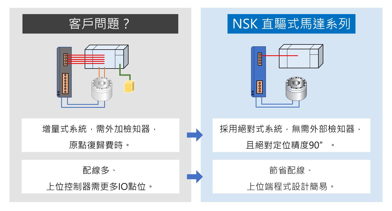 """NSK 直驅式馬達 絕對式系統 無需外部檢知器 絕對定位精度90"""" 節省配線"""
