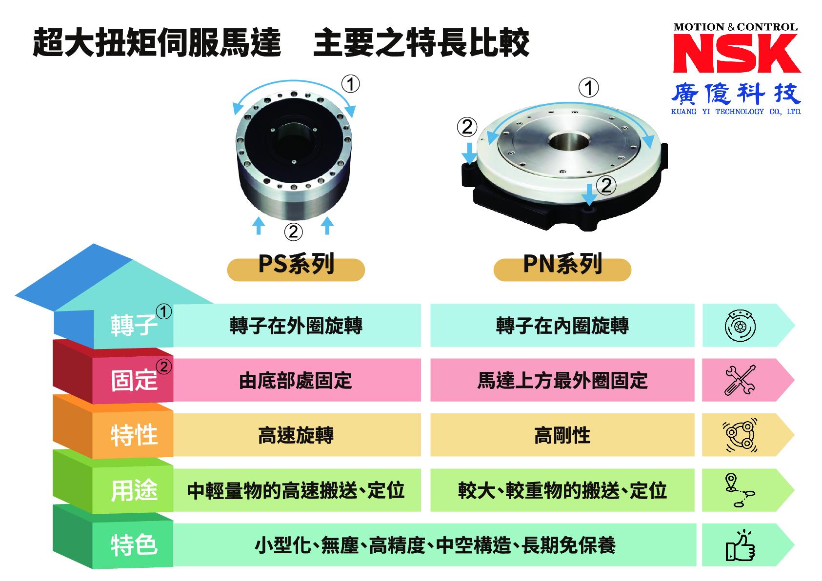 NSK 超大扭矩伺服馬達 主要特長比較 PS系列 PN系列
