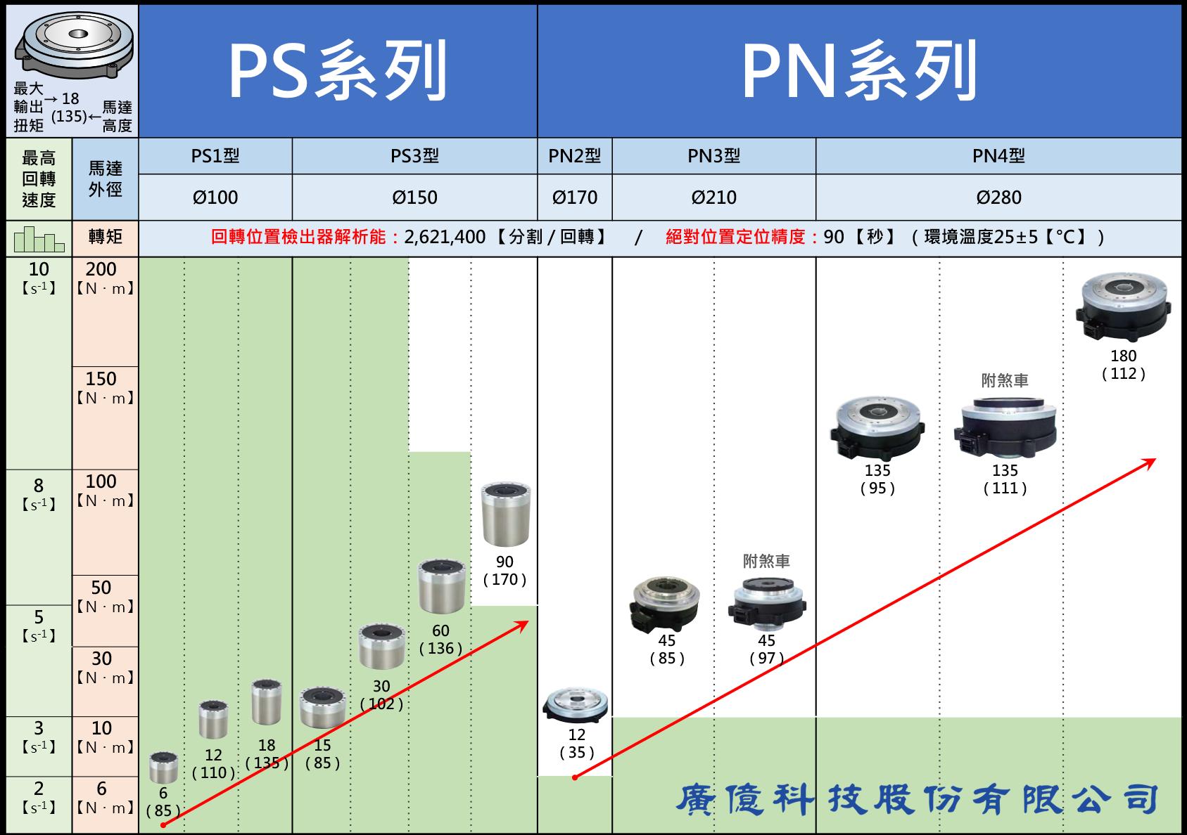 NSK 超大扭矩伺服馬達 PS系列 PN系列 規格選定