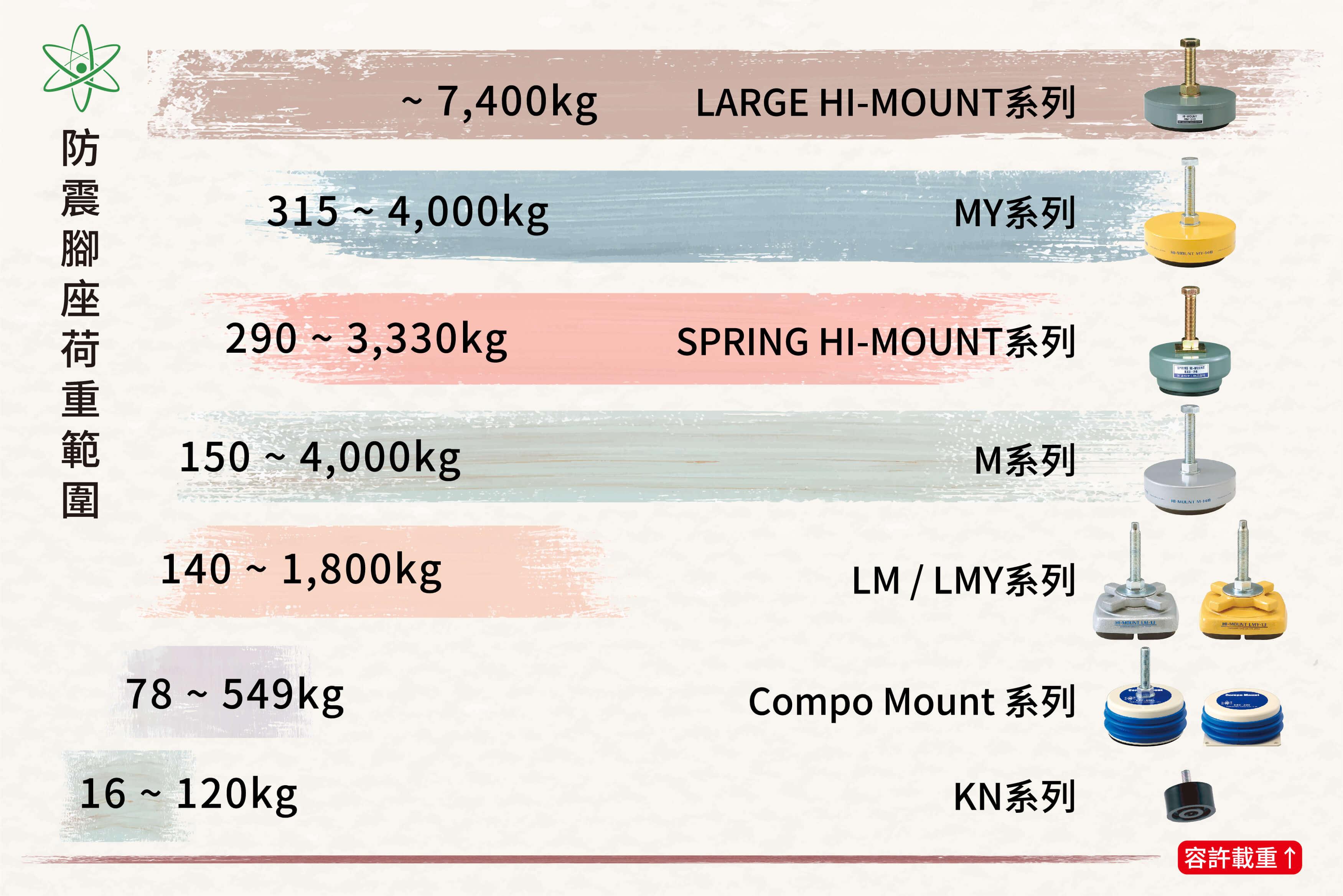 倉敷化工各系列防震腳座荷重範圍