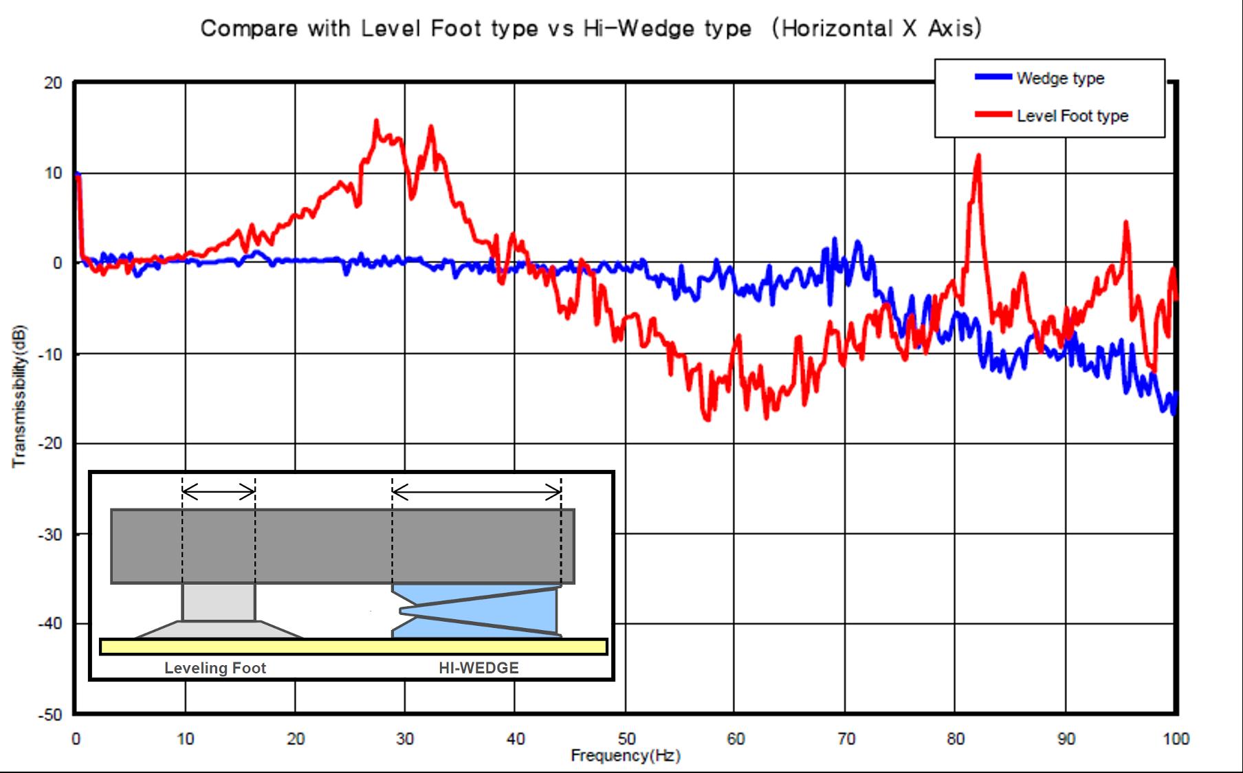 調整腳座與剛性腳座頻率共震比較