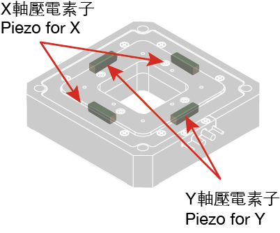 THK PRECISION中空式直動滑台應用:複合軸向為一體式機構設計