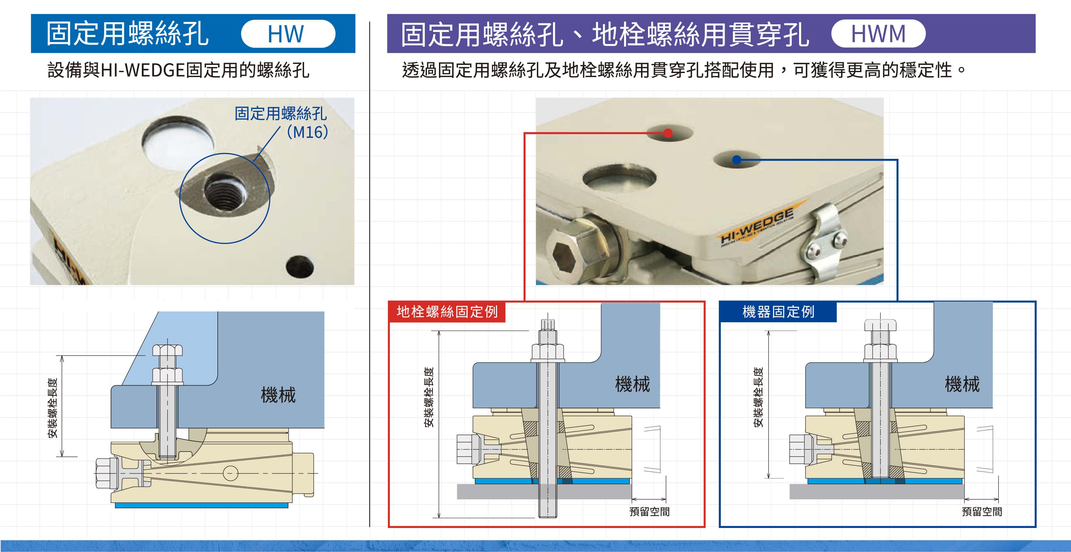 倉敷化工 高剛性腳座鎖固安裝方式