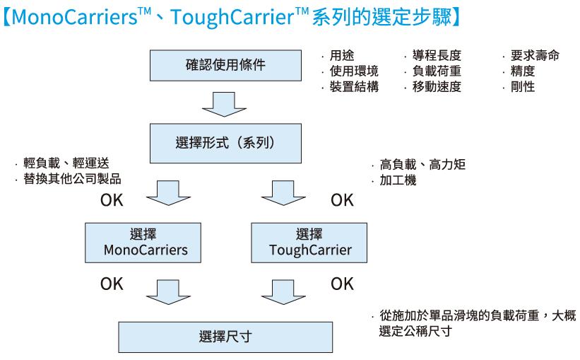 選用日本精工NSK定位承載裝置的步驟