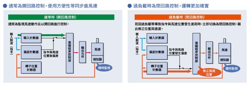 東方馬達開回路、閉回路共存控制,實現更便於使用及更確實的控制