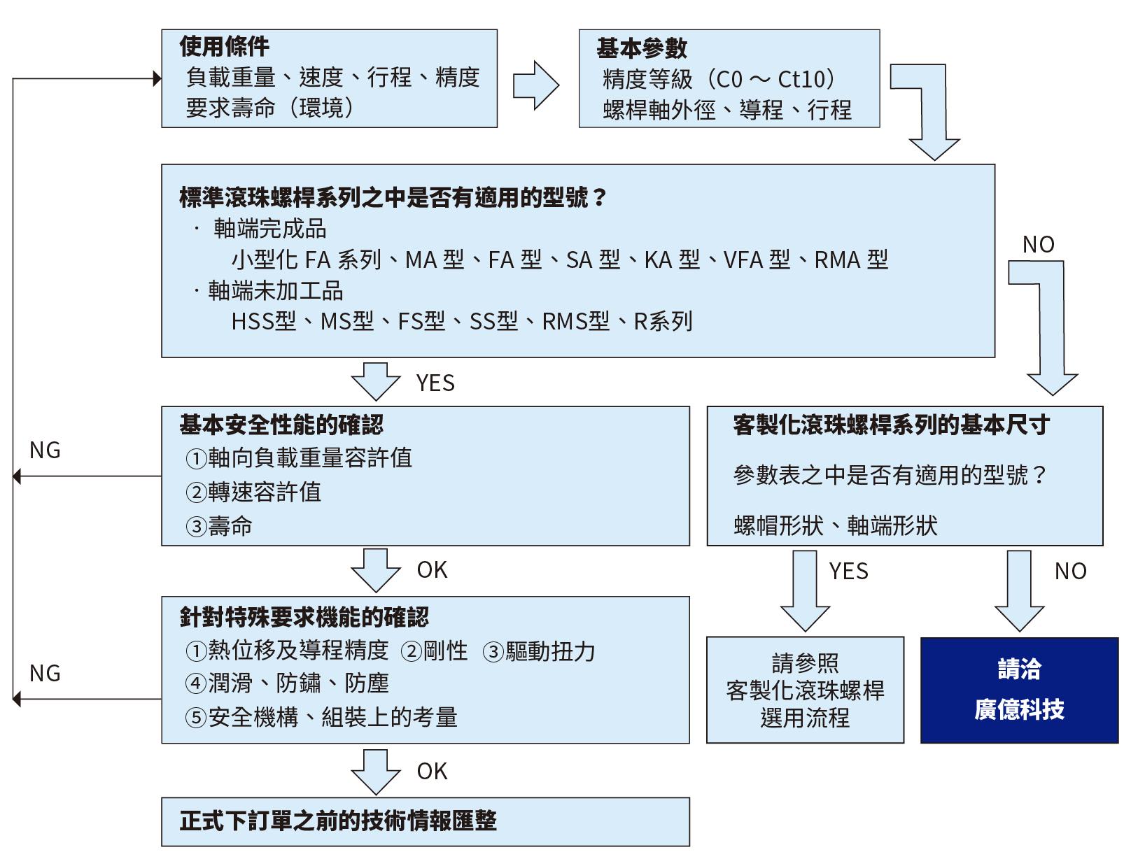 選用日本精工NSK滾珠螺桿的步驟