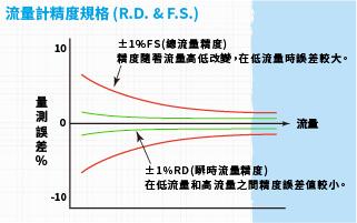 流量計精度規格