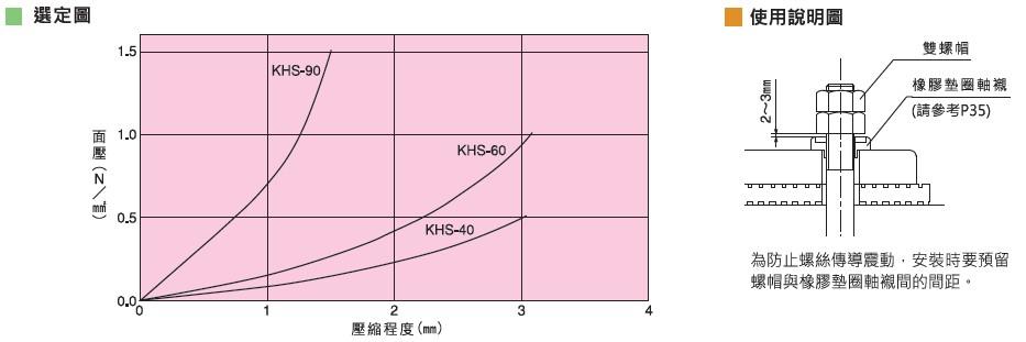 倉敷化工 KURASHIKI_高性能防震墊 KHS 系列 選定圖 使用說明 為防止螺絲傳導震動,安裝時要預留螺帽與橡膠墊圈軸襯間的間距