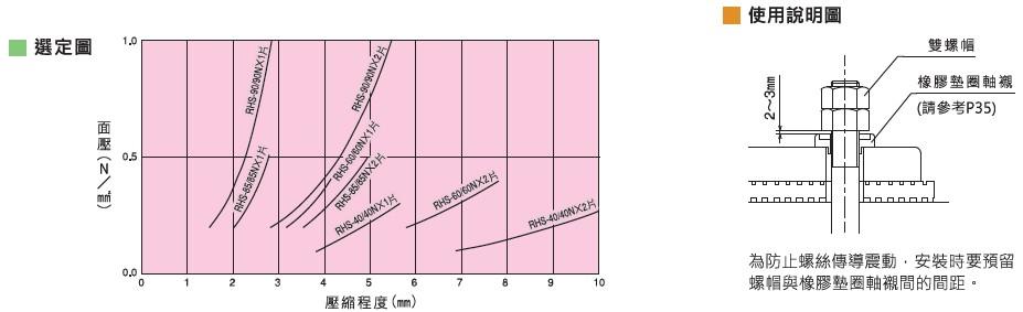 倉敷化工 KURASHIKI_高性能防震墊 凸粒式防震墊 RHS 系列 選定圖 使用說明 為防止螺絲傳導轉動,安裝時要預留螺帽與橡膠墊圈軸襯間的間距