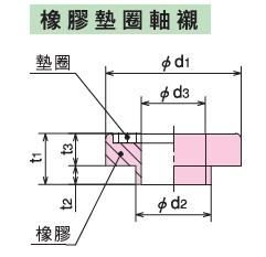 KURASHIKI 倉敷化工 _防震橡膠_彈簧式橡膠底座_產品介紹SM系列 選購配件 橡膠墊圈軸襯