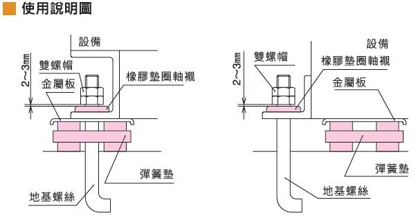 KURASHIKI 倉敷化工 _防震橡膠_彈簧式橡膠底座_產品介紹SM系列 使用說明圖