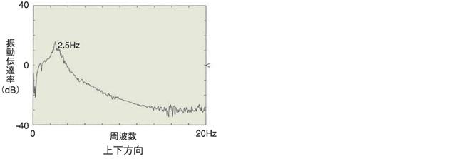倉敷化工 KURASHIKI_汎用桌上型除震台 P-Stable 50系列 震動傳達率