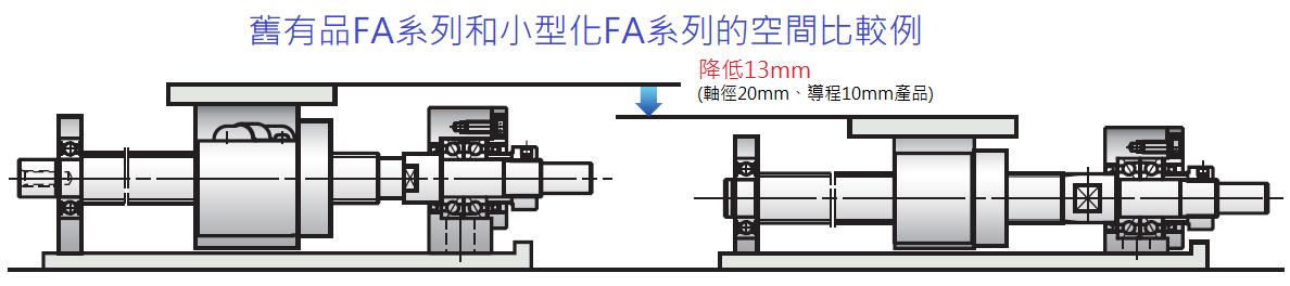 NSK FA系列 舊有品FA系列和小型化FA系列的空間比較例
