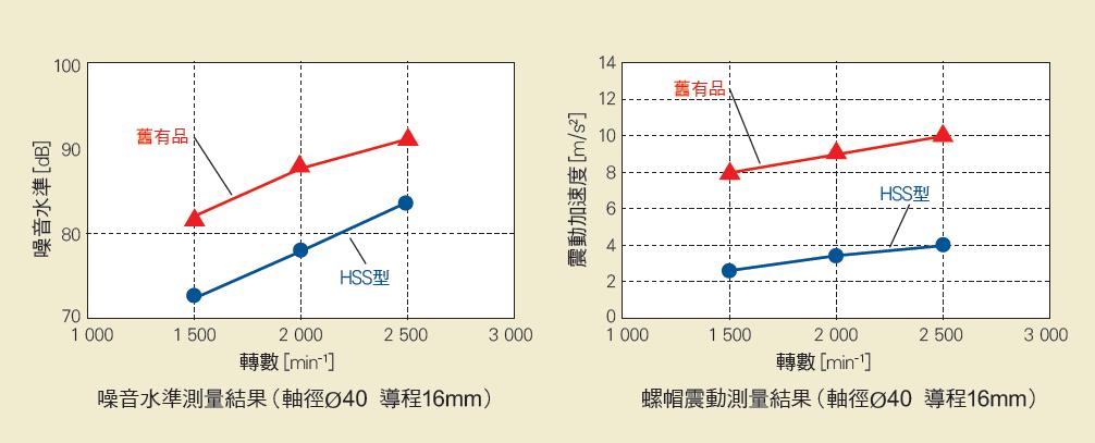 NSK 高速 SS系列 靜音低震動