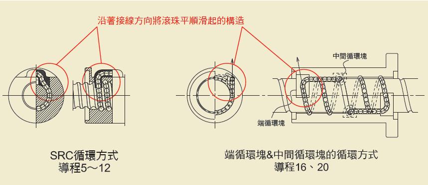 NSK 高速 SS系列 端循環塊&中間循環塊的循環方式
