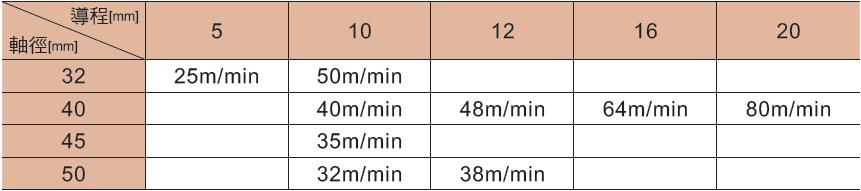 NSK 高速 SS系列 導程、軸徑速度表