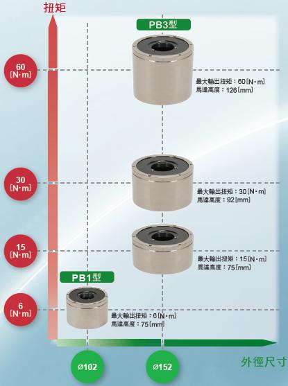 NSK 超大扭矩伺服馬達 PB系列種類