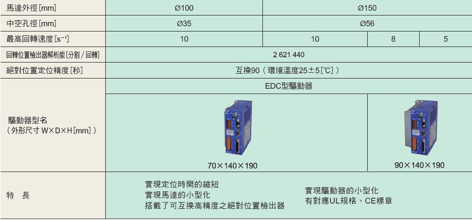 NSK 超大扭矩伺服馬達 PS系列 輸出扭矩範圍