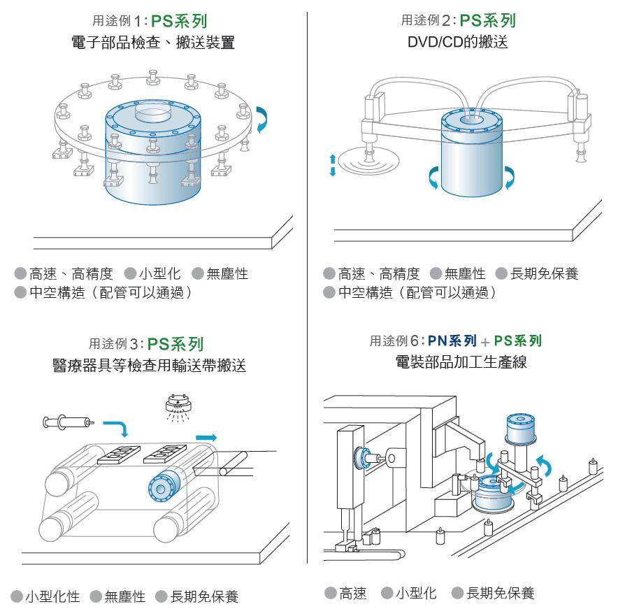 NSK 超大扭矩伺服馬達 PS系列用途例