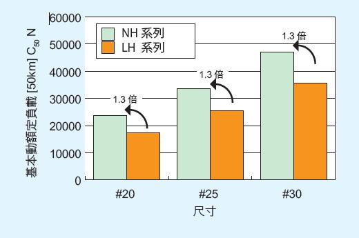 線性滑軌 NH/NS系列 實現長壽命的滾珠溝形狀 _ NSK