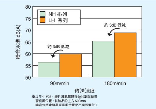 線性滑軌 NH/NS系列 具高速特性之卓越的滾珠循環回路 _ NSK