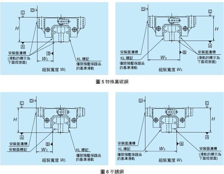 線性滑軌 NH系列 組裝尺寸 _ NSK