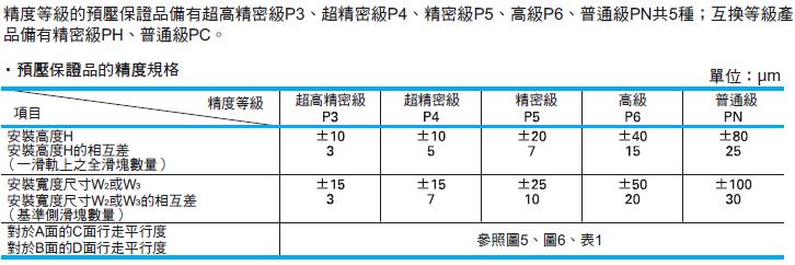 線性滑軌 NS系列 精度規格 _ NSK