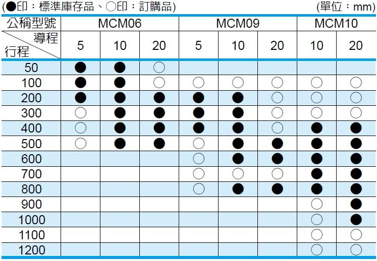 NSK 定位軸承滑台 MCH系列 單滑塊規格的行程以及導程
