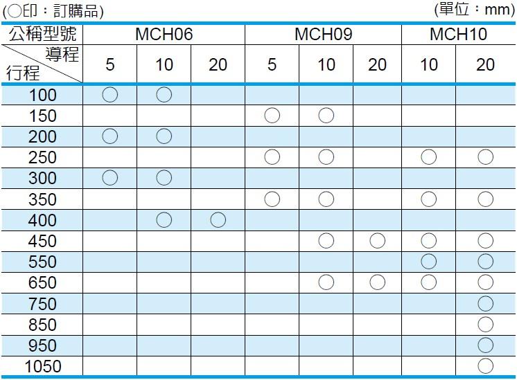 NSK 定位軸承滑台 MCH系列 雙滑塊規格的行程以及導程