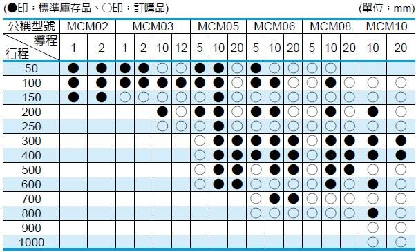NSK 定位軸承滑台 MCM系列 單滑塊規格的行程以及導程