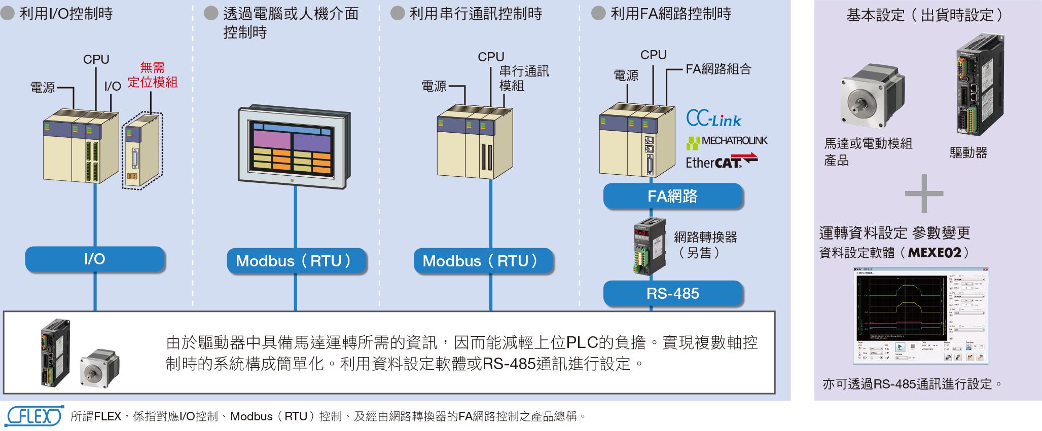 東方馬達 Oriental motor _系統構成 使用I/O控制或RS-485通訊的構成範例
