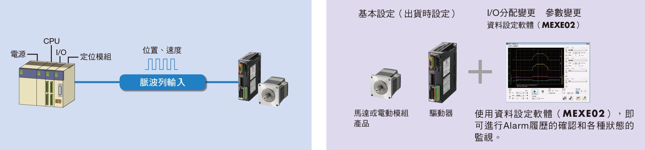 東方馬達 Oriental motor _系統構成 使用控制器EMP400系列的單軸系統構成範例