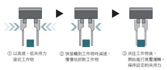 東方馬達 Oriental motor _電動夾爪 _ EH系列 _ 快速移動到快接觸工作物時慢慢抓取
