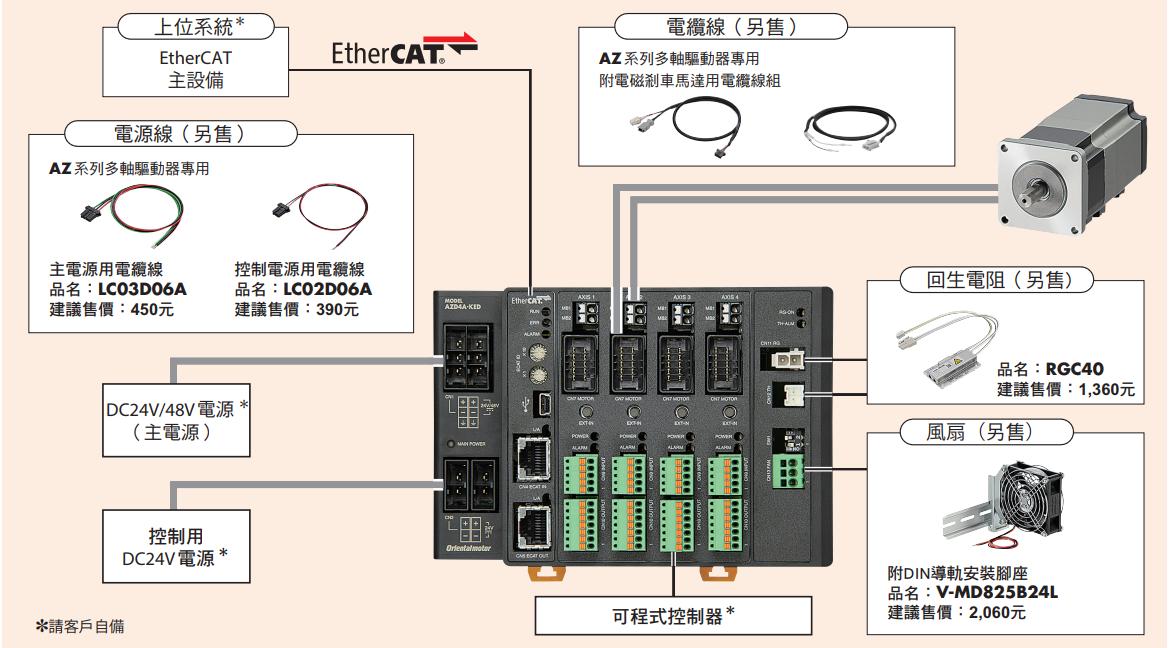東方馬達 Oriental motor EtherCat多軸驅動器的系統構成與專用電纜線