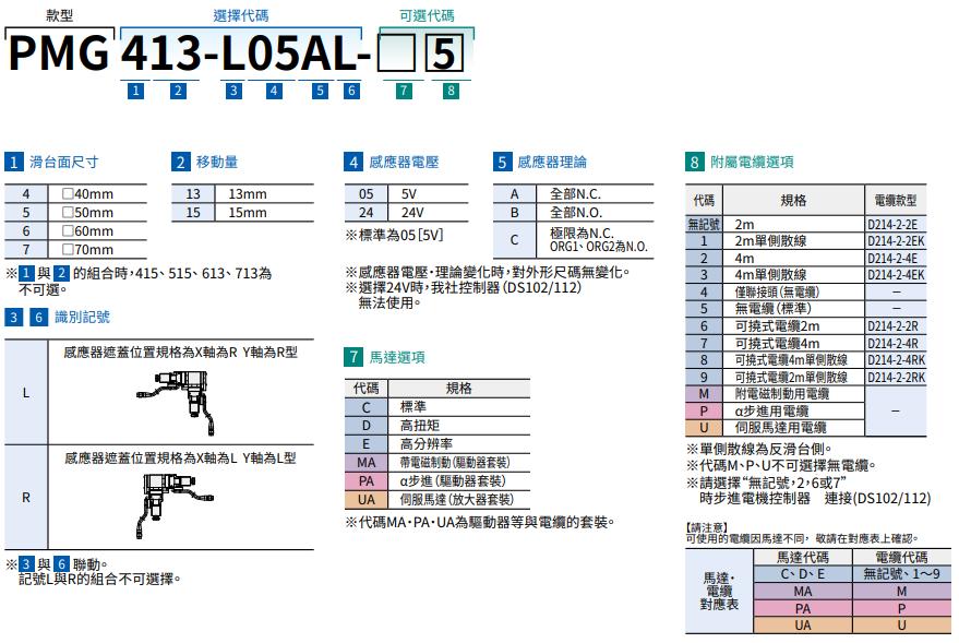 駿河精機 SURUGA SEIKI 自動直動滑台 PMG413